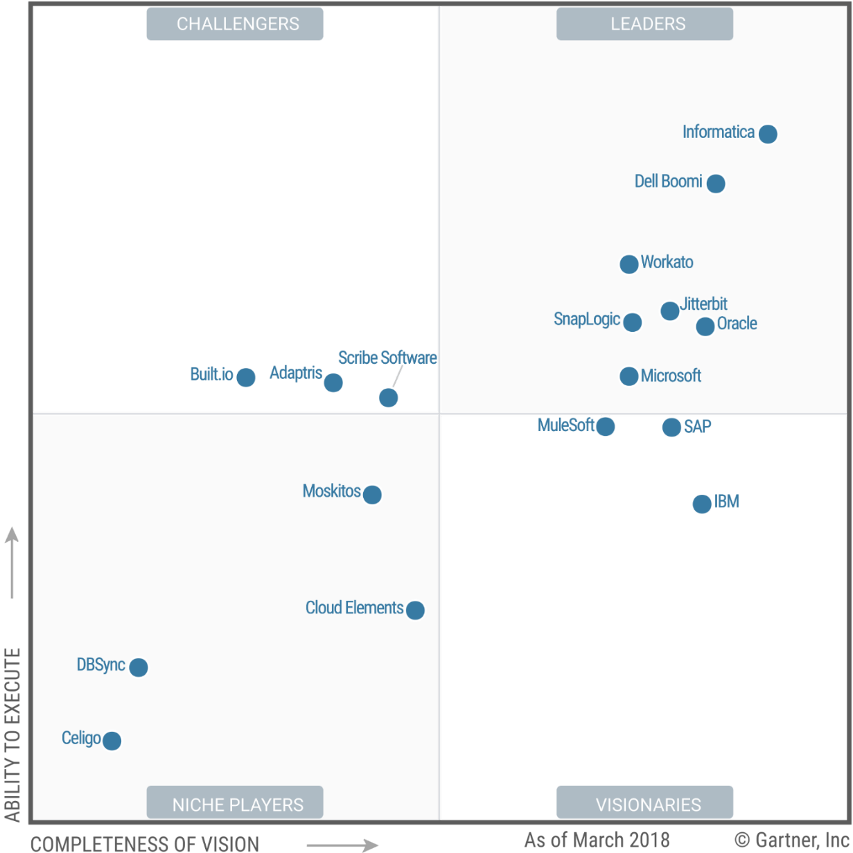 Magic Quadrant for Enterprise Integration Platform as a Service | Aman
